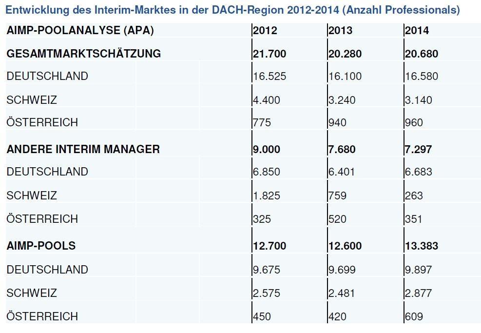 Anzahl-IM_-2012-2014Bild Dr. Harald Schönfeld wieder für zwei Jahre in den AIMP-Vorstand gewählt. Neue Poolanalyse bestätigt in der DACH-Region solides Marktwachstum