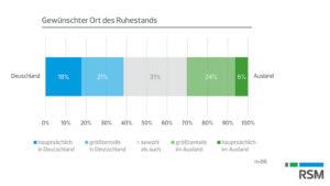 Deutsche Unternehmer zieht es im Ruhestand ins Ausland