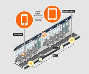 f0a8114cbb-300x250 in-tech entwickelt umfangreiche Notruf- App für Zugbegleiter und Fahrgäste