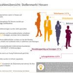 Mehr als 40.000 Unternehmen in Hessen suchen Personal