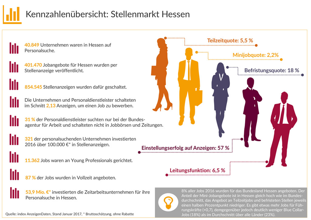 Kennzahlenübersicht Stellenmarkt Hessen