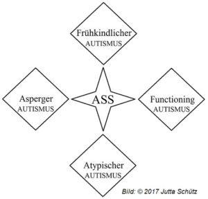 93Jutta-300x287 Ratgeber Autismus