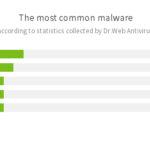 Doctor Web Virenanalyse: Android-Trojaner stiehlt vertrauliche Daten von WhatsApp und Co.
