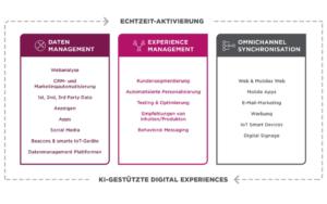 e-Spirit: Trends im Digital Experience Management 2018