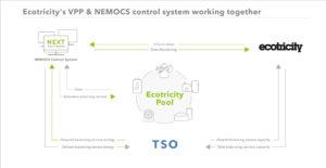 Ecotricity-VPP-NEMOCS-300x155 Ecotricity baut mit NEMOCS eigenes Virtuelles Kraftwerk auf