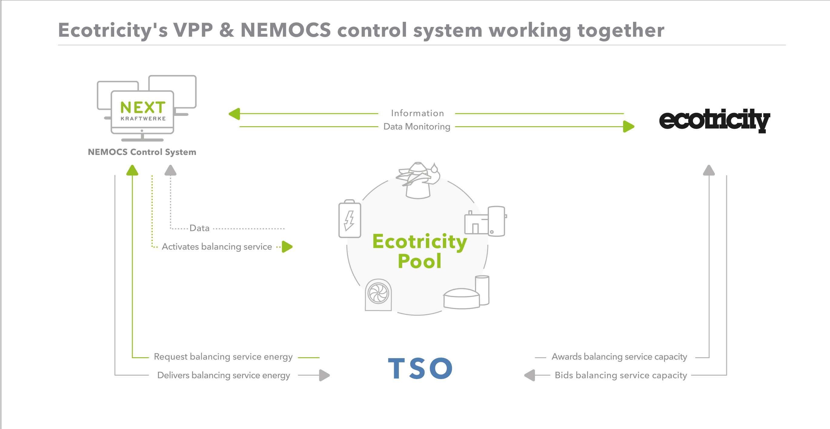 VPP Virtuelles Kraftwerk Software-as-Service NEMOCS
