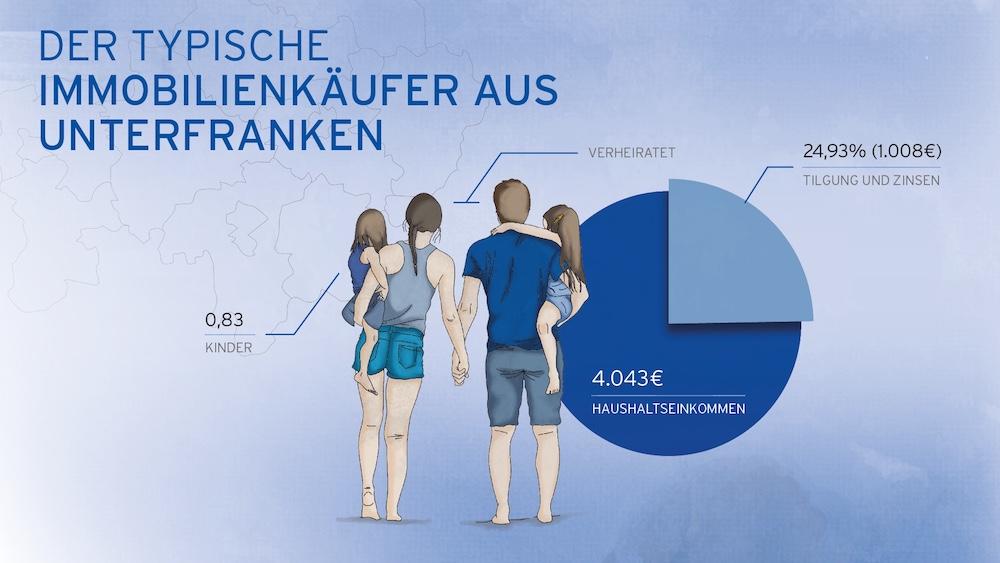 Merkmale des typischen Immobilienkäufers aus Unterfranken – Grafik: Hüttig & Rompf AG