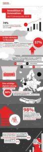 Europaweite Toshiba Studie: Flexibles Arbeiten als Innovationstreiber für IT und Technologie