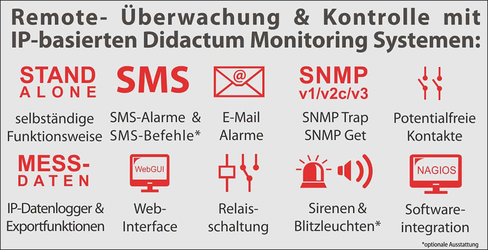 IT Monitoring Systeme von Didactum