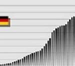 Wikipediat-Statistik-241-150x13-32 Fake News: Die Staatsschulden Deutschlands verringerten sich 2017 auf etwa 2 Billionen Euro