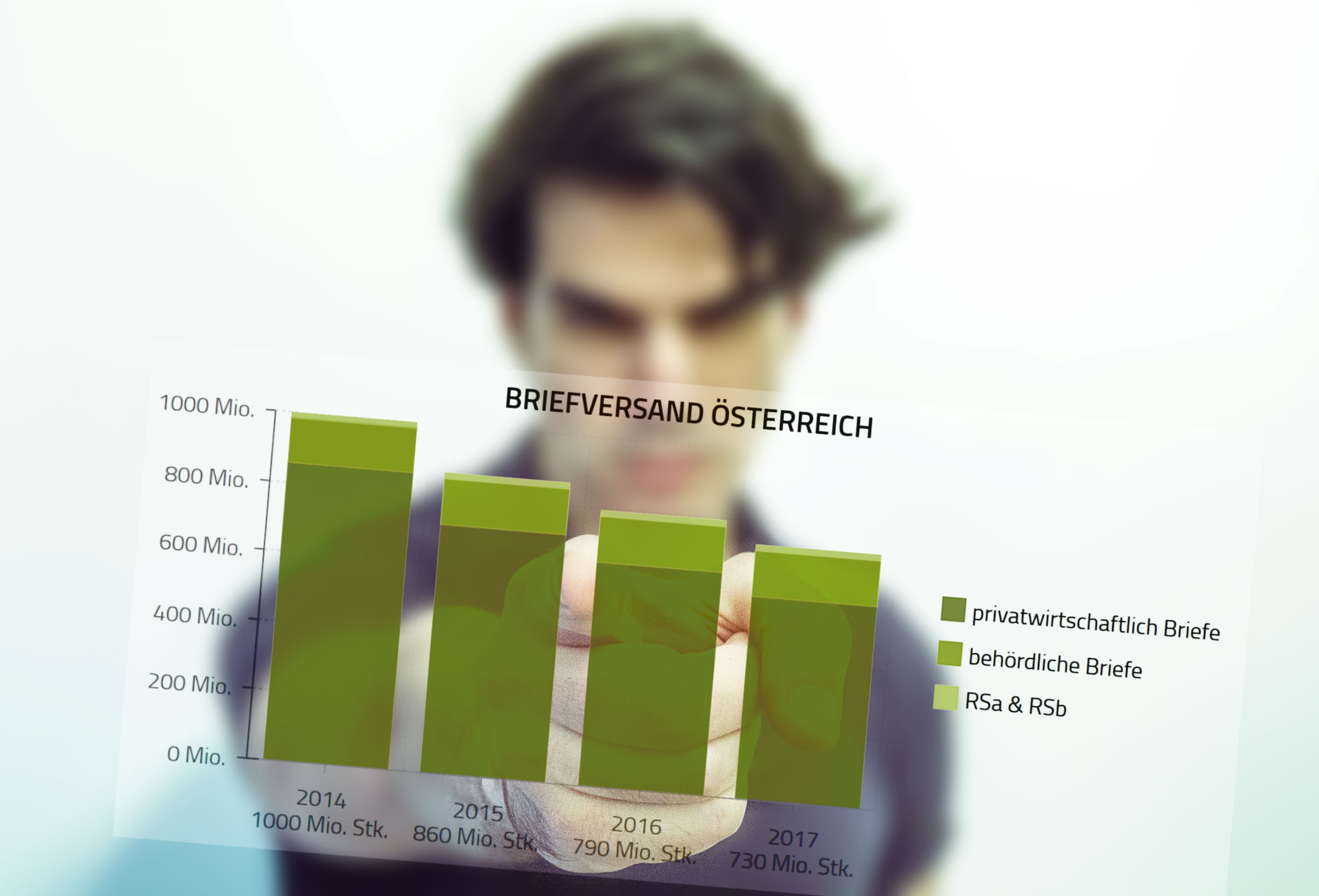 Briefstatistik