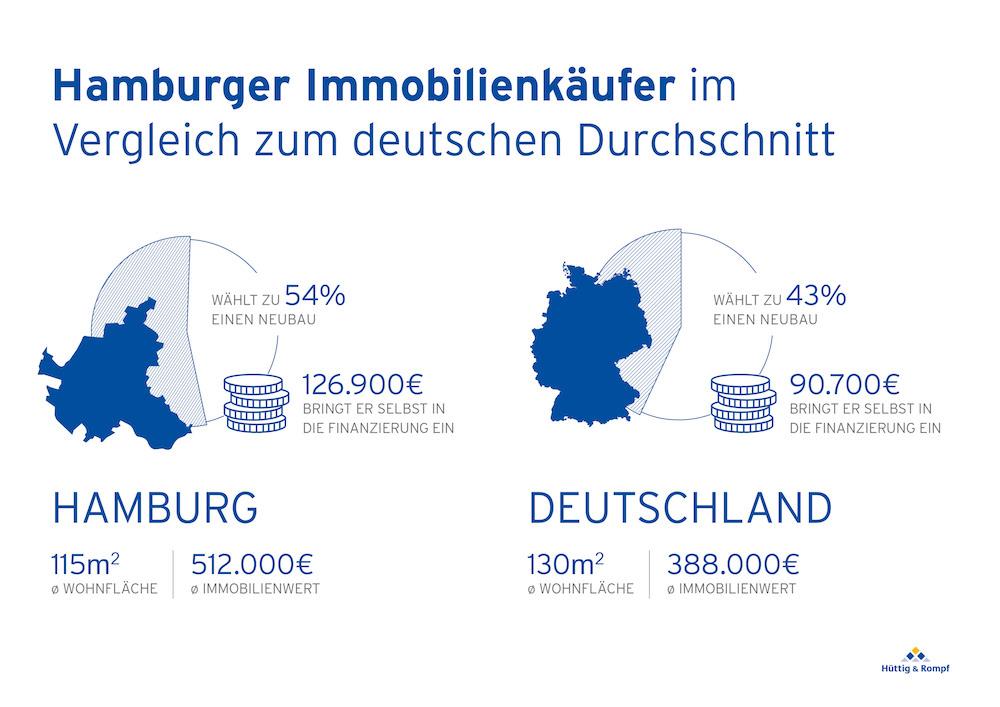 Vergleich des typischen Hamburger Immobilienkäufers mit dem deutschen Durchschnitt – Foto: Hüttig & Rompf AG