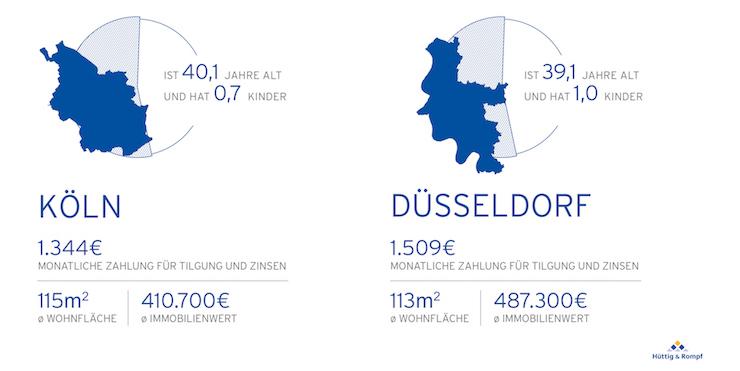 Vergleich der typischen Immobilienkäufer aus Köln und Düsseldorf – Foto: Hüttig & Rompf AG