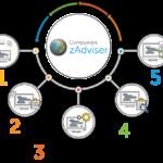 Compuware zAdvizer: Erweiterte KI ermöglicht intuitivere und detailliertere Einblicke in kritische DevOps-KPIs bei Mainframe-Modernisierungen