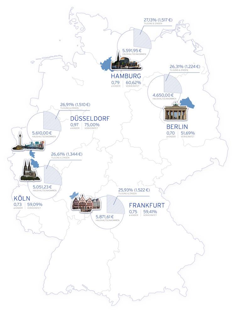 Hüttig & Rompf – Immobilienkauf: So verschieden finanzieren fünf typische deutsche Großstädter ihr Eigenheim