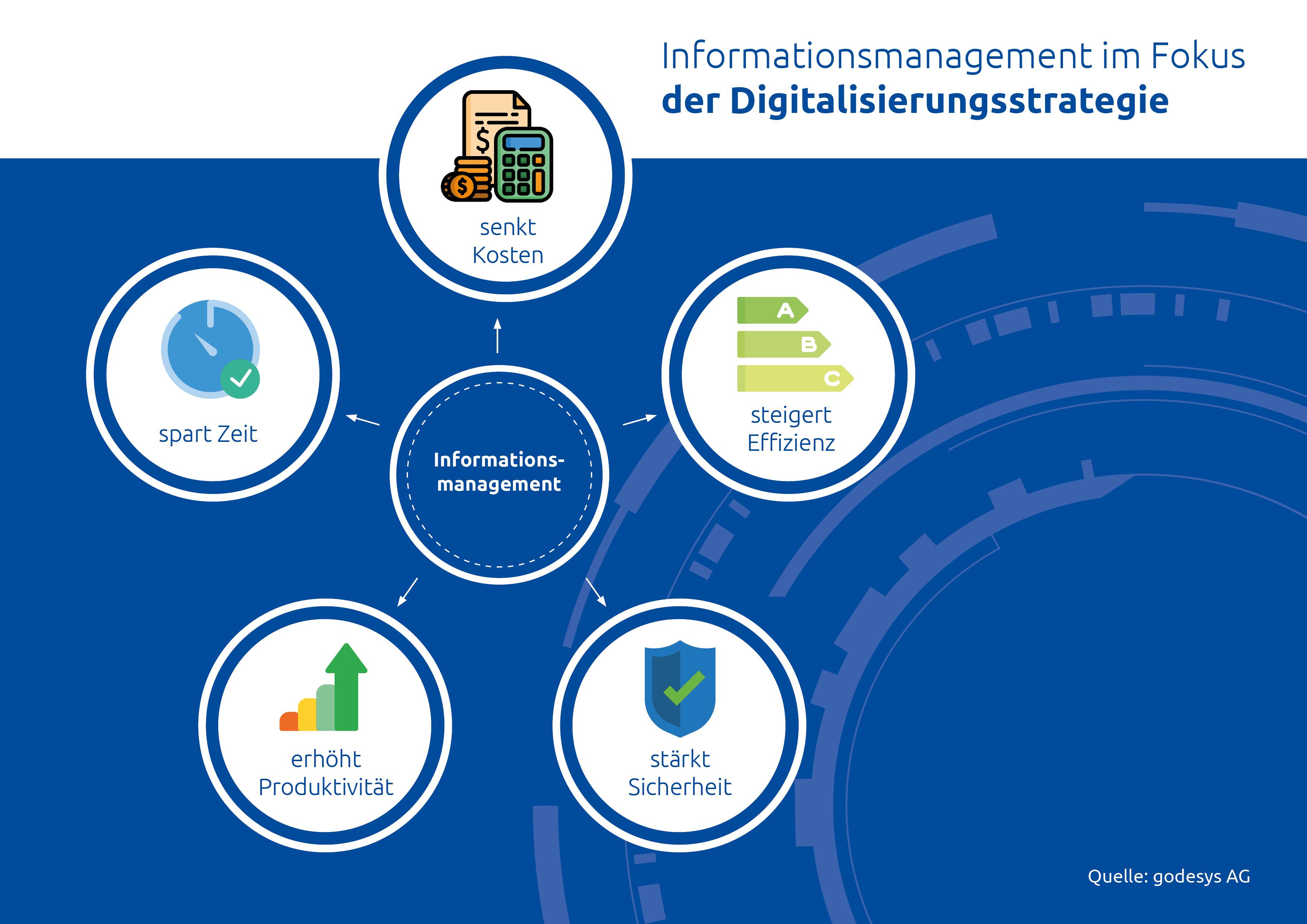 KMU-Experte godesys warnt: Nur wer alle Daten und Dokumente im Griff hat, kann als Unternehmen im digitalen Wandel bestehen