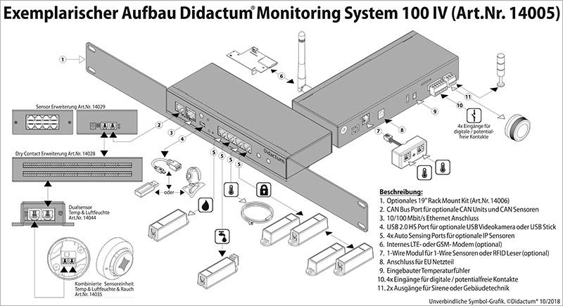 Raumüberwachung mit Didactum Sicherheitstechnik