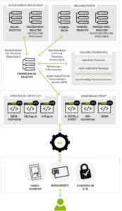 Prozessmodell-Vollmachten-173x300 Online-Vollmachten für Unternehmen: So funktioniert's