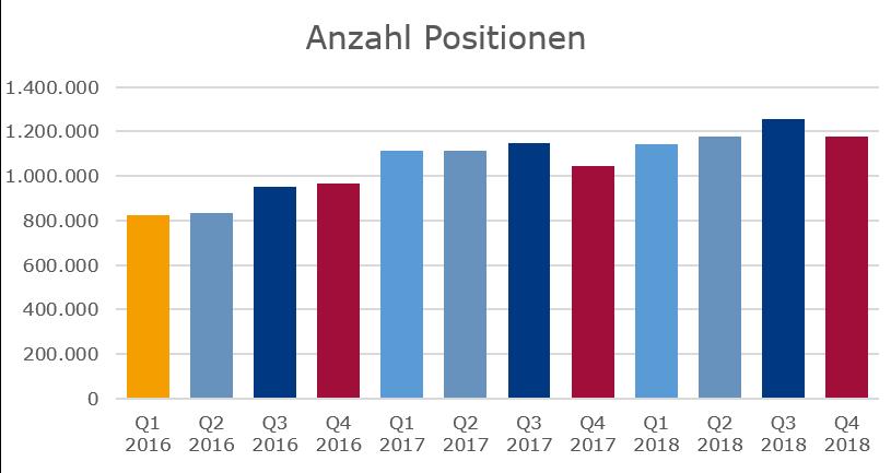 Stellenmarkt-2018-Positionen-nach-Monaten Arbeitsmarkt 2018: Personalnachfrage auf neuem Höchststand