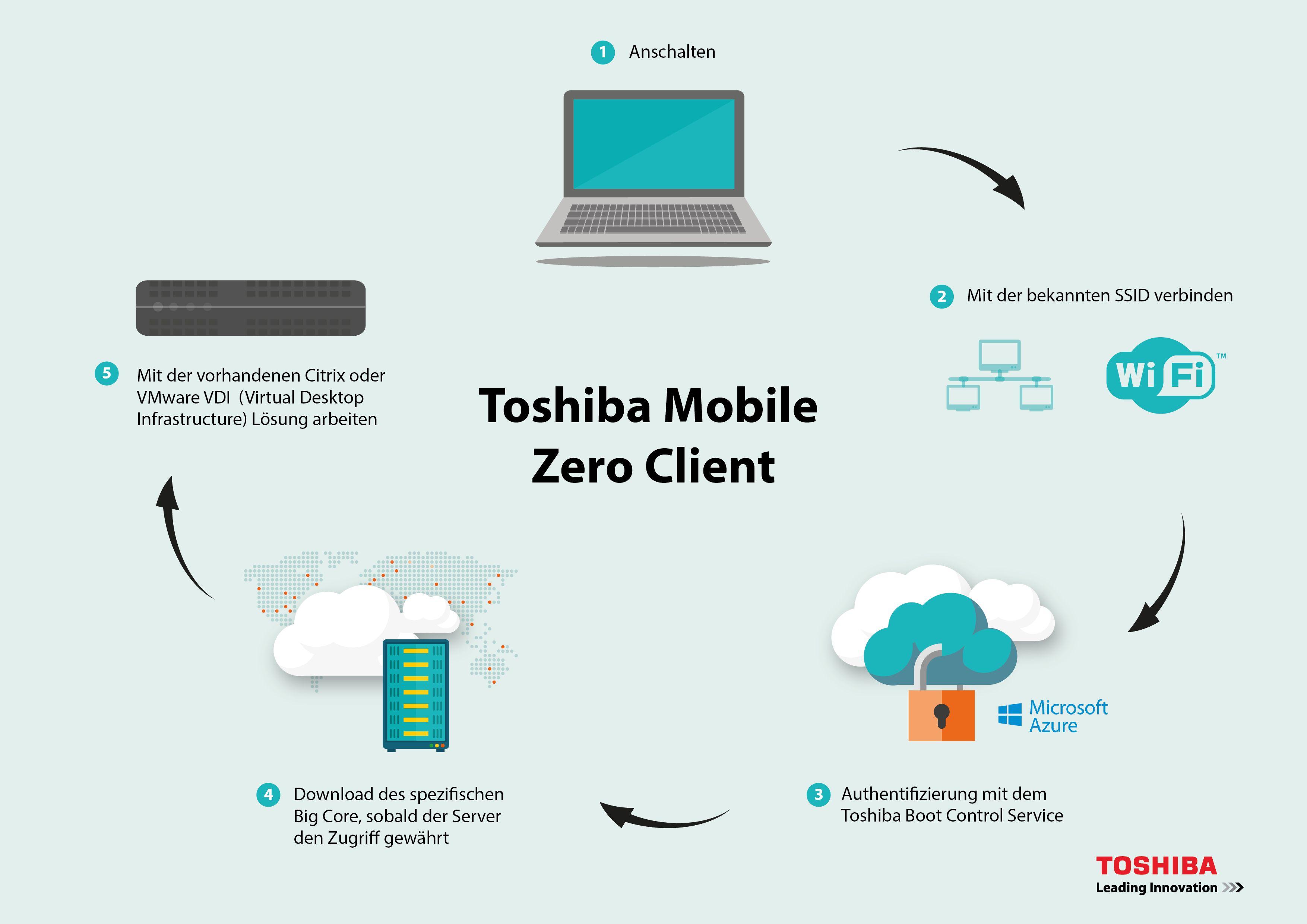 Der Toshiba Mobile Zero Client schützt Daten in der Cloud