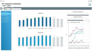 Flughafen München: Klare Sicht auf KPIs mit SAP-basiertem BI-Tool und Dashboards von T.CON