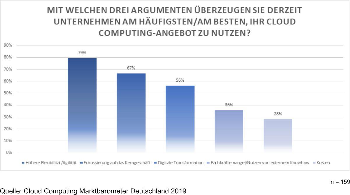 Cloud Computing-Marktbarometer Deutschland 2019