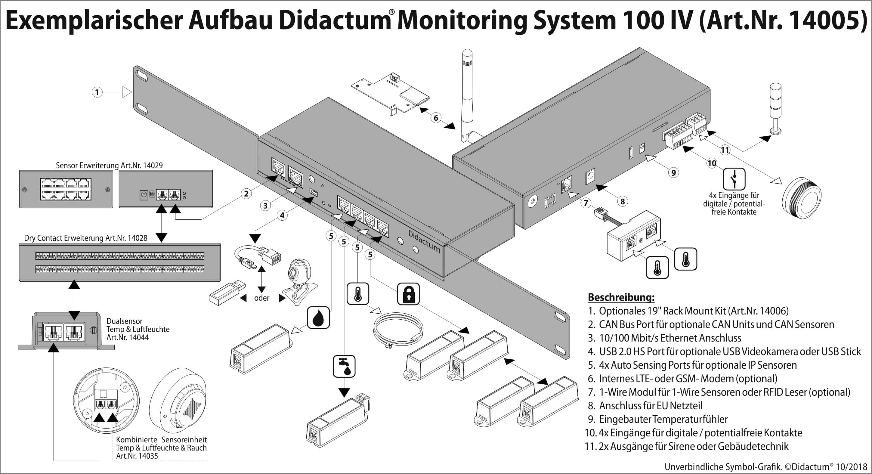 Serverraum Temperaturüberwachung