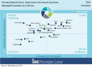 PLUS-BI-Managed-Container-as-a-Service-300x217 PlusServer: Spitzenbewertungen bei Benchmark-Studie der ISG
