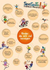 plakat_kinder_die_sich_viel_bewegen-212x300 SpoSpiTo-BewegungsMemo: Spielspaß für alle Kinder