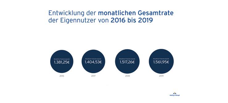 HUETTIG UND ROMPF Hamburg Entwicklung Monatsrate