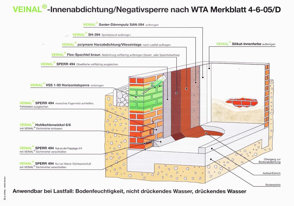 veinal_01-Kopie Feuchte Mauern ade: Eine Komponente macht den Unterschied