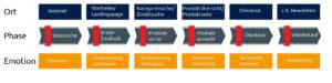 Allgemeiner-Debitoren-und-Inkassodienst-GmbH-Kaufprozess-300x75 Den Checkout Prozess für das Weihnachtsgeschäft anpassen