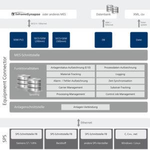 CamLine_InFrame-Synapse-EQC-300x300 InFrame Synapse Equipment Connector von camLine: Maschinen einfach und schnell IIoT-fähig machen und mit MES verknüpfen