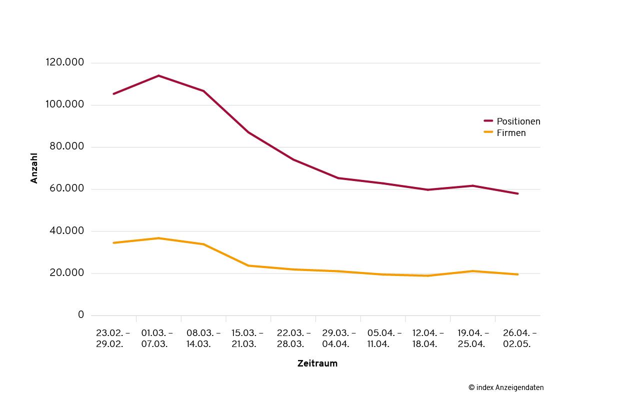 Stellenmarkt_Entwicklung Stellenmarkt in Corona-Zeiten: Personalnachfrage in einigen Branchen weiterhin hoch