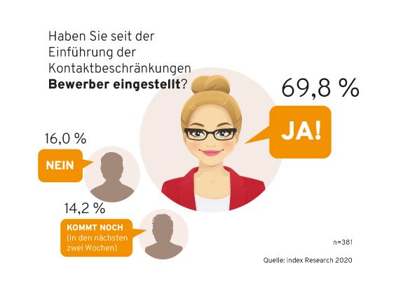 Infografik_Corona-Umfrage-index 70 Prozent der suchenden Firmen stellen trotz Kontaktbeschränkungen ein