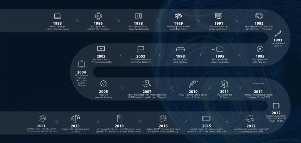 Innovations_dynabook_ohne-Headline-1024x488 Welttag der Kreativität und Innovation: Dynabook setzt seit 35 Jahren Maßstäbe im mobile Computing-Markt